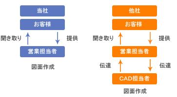CAD図面作成の流れ